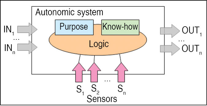 Fig. 2: A fundamental building block of an autonomic system is its sensing capability (Image courtesy: http://en.wikipedia.org)