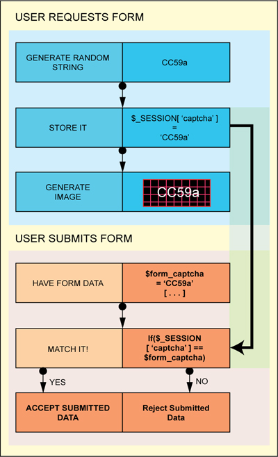 Fig. 2: Use of CAPTCHA to authenticate the user for access