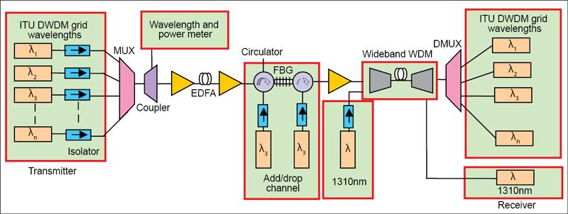 Fig. 3. A typical DWDM system