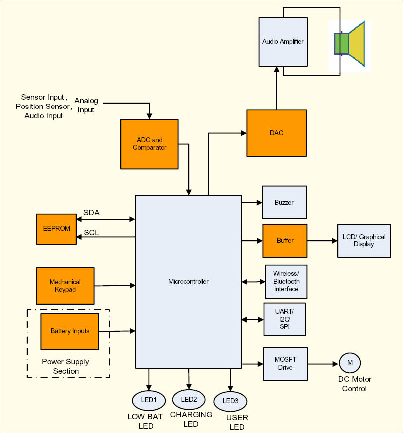 Figure 1 Block Diagram using Microcontroller