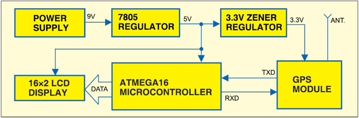 Fig. 1: Block diagram of standalone GPS receiver with LCD display