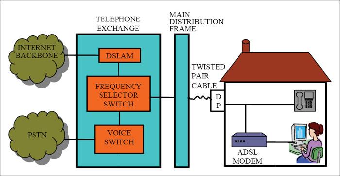 Fig. 2: A typical ADSL Lite set-up