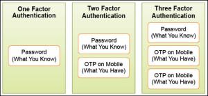 Fig. 5: Multi-factor authentication