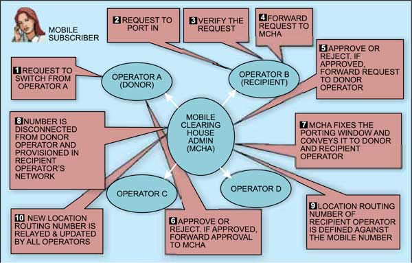 Fig. 6: MNP process
