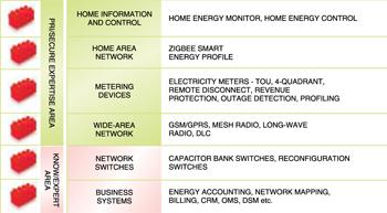 Smart grid building blocks (courtesy: Secure Meters Limited)