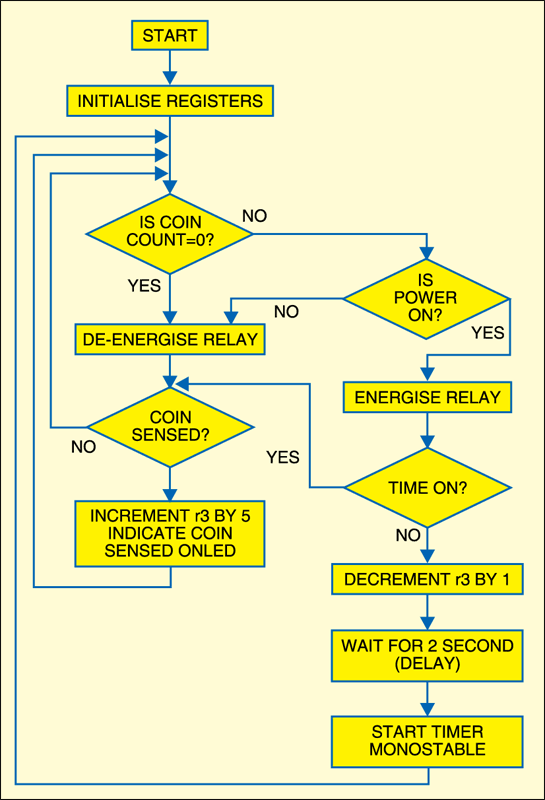 Fig.5: Flow-chart of the microcontroller program