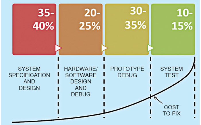 Fig. 4: Time spent and cost to fix during embedded system development