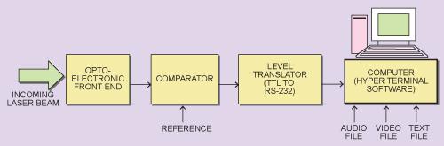 Fig. 2: The receiver block schematic