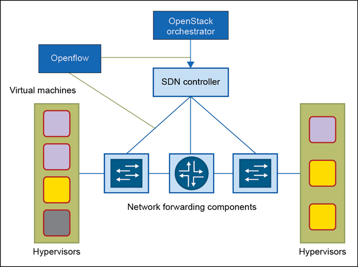 Fig. 3: Network forwarding components