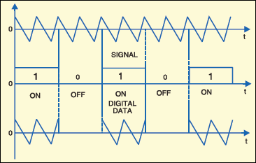 Fig. 3:ASK-modulated signal