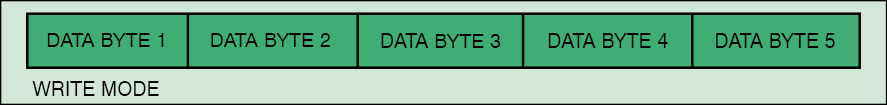 Fig. 4: Write mode data sequence