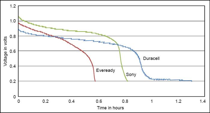 Fig. 5: Real-time data (0.8V to 0.2V)