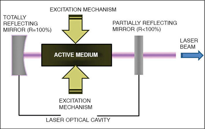 Fig. 6: Components of a laser