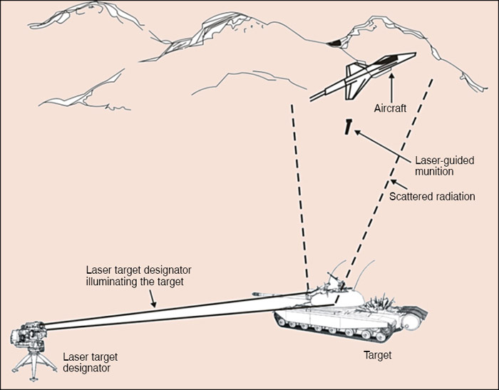 Fig. 2: Laser-guided munitions delivery
