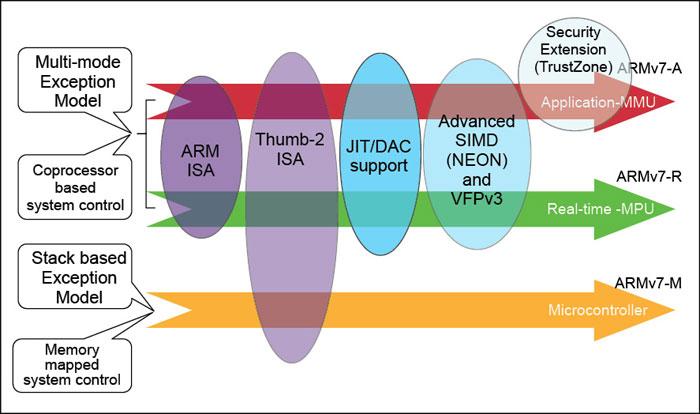 Fig. 2: ARMv7 architecture