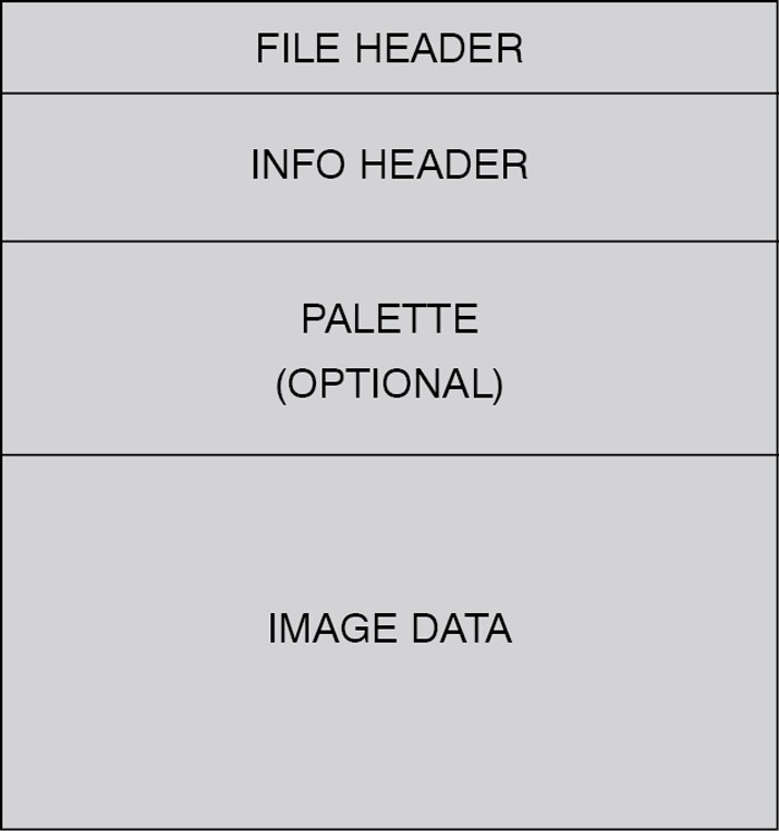 Fig. 1: Bitmap file format