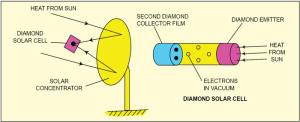 Fig. 5: Solar diamond thermoelectric generator