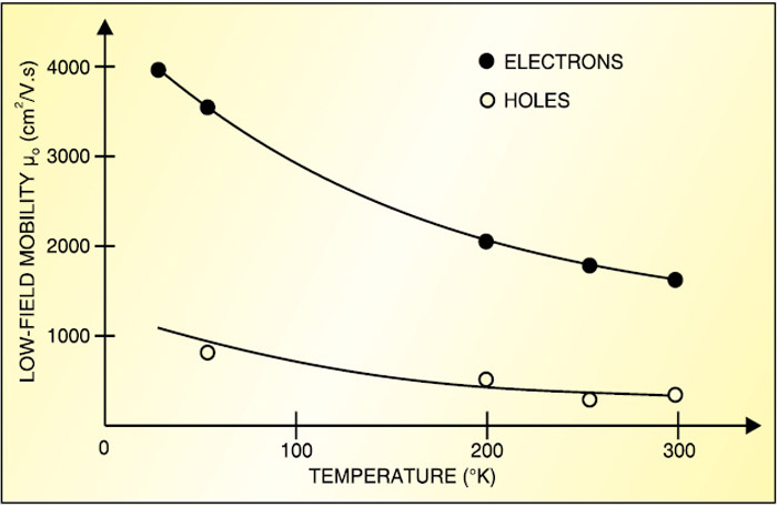 Fig. 2: Semiconductors exhibit an increase in mobility at low temperature
