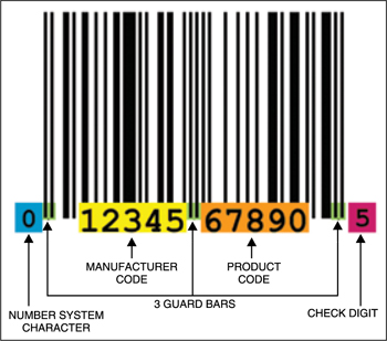 Fig. 3: Sample format of barcode