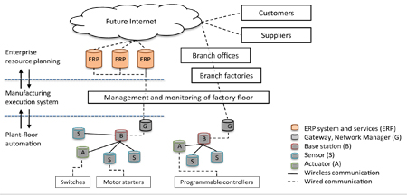 Fig. 1: A seamless enterprise from the factory to the customer (Courtesy: Survey on Wireless Sensor Network Technologies for Industrial Automation: The Security and Quality of Service Perspectives, published in Future Internet 2010)