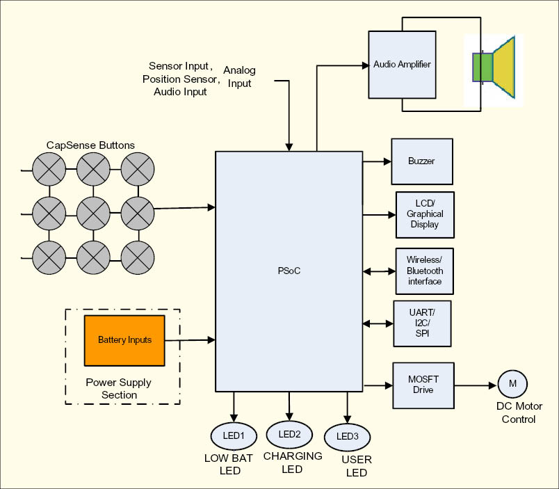 Figure 2 PSoC Based Block Diagram