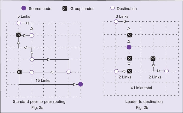 Fig. 2: Multicast routing reduces message path length and improves efficiency