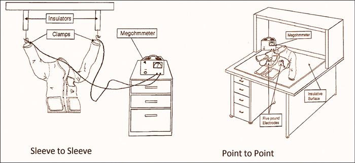 Fig. 7: Sleeve-to-sleeve and point-to-point resistance test methods