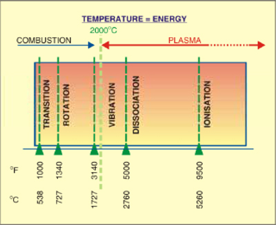 Fig. 3: Effect of temperature on the state of matter