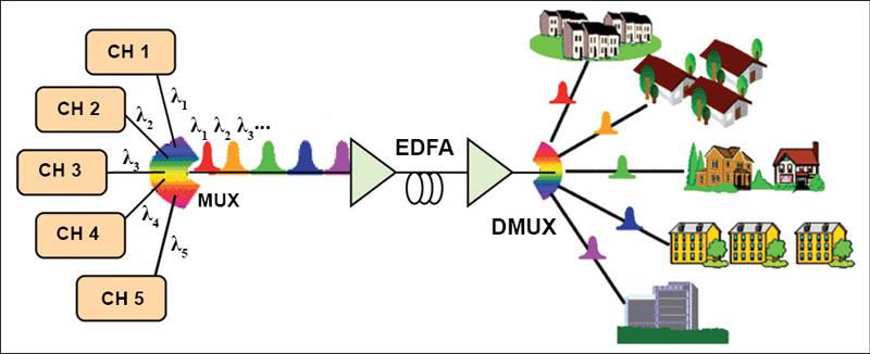 Fig. 2. Block diagram of a DWDM system