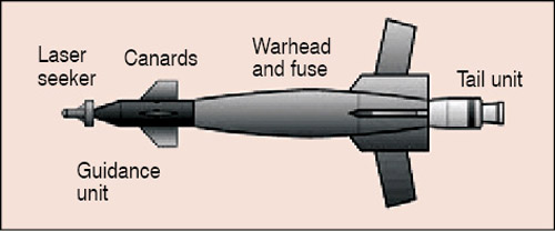 Fig. 1: Constructional features of a laser-guided bomb