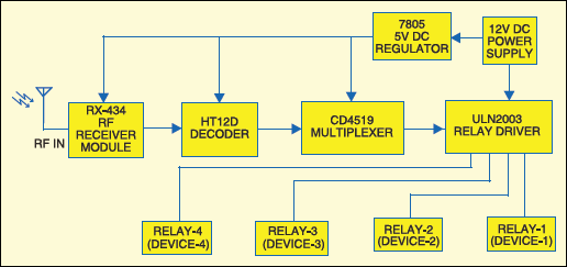 Fig.3: Block diagram of receiver section for wireless equipment control