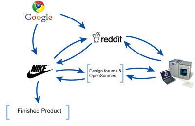Fig. 4: A diagram showing how a company like Nike can use mass collaboration and 3D printing(Source: http://madameeureka.wordpress.com)
