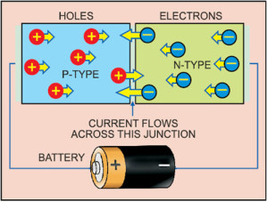 Fig. 1: Semiconductor with extra electrons