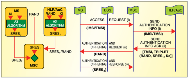 Fig. 2: Authentication process in GSMtelecom70