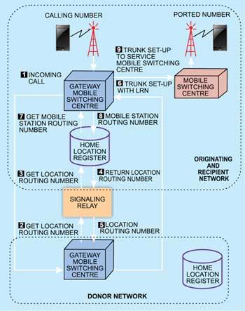 Fig. 4: Tromboning call set-up