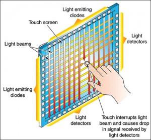 Fig. 5: IR touch sensor