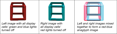 Fig. 4: A basic anaglyph. Consider the RGB of two filters (courtesy: www.google.com/image search)