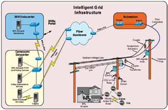 Smart grid architecture (courtesy: IBM)