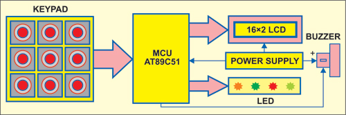 Fig. 1: Block diagram of Morse code encoder