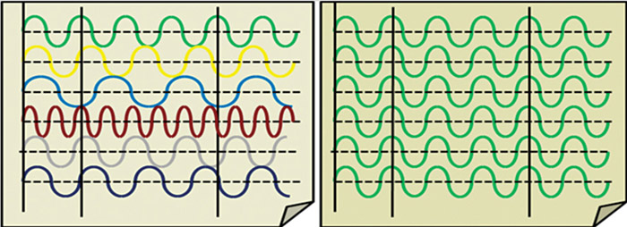 Fig. 3: Incoherent and coherent waves
