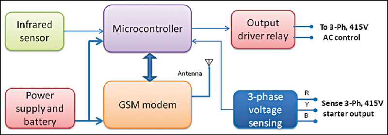 Block diagram of Nano Ganesh-GSM