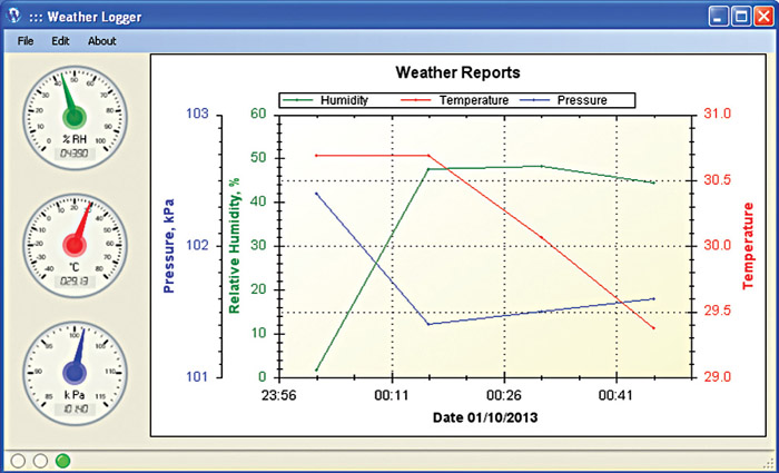 Fig. 1: Screenshot of weather logger graph