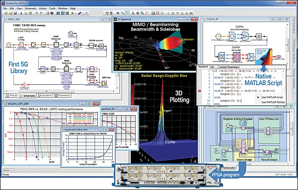 Fig. 1: Interface of SystemVue 2015.01 showcasing its latest improvements and additions (Image courtesy: www.keysight.com)