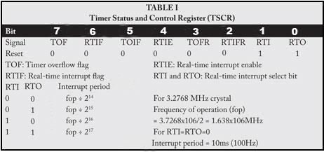 C31_E34_table-1