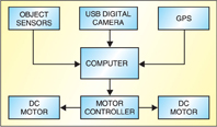 Fig.1 Block diagram of the unmanned ground vehicle system
