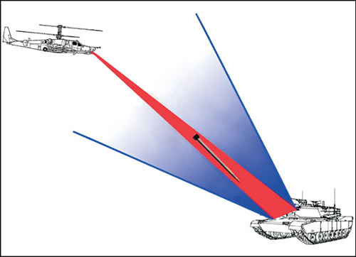 Fig. 8: Concept of laser beam rider