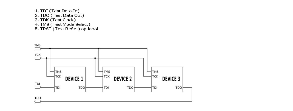 Figure 1: Interconnection of JTAG compliant devices in a PCB