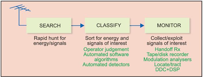 Fig. 1: Basic block diagram of an RF surveillance system