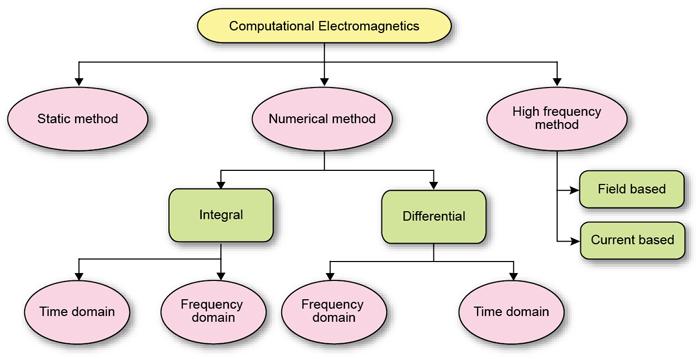 Fig. 5: Methods classification