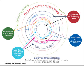 Designing a washing machine for India (Courtesy: Incubis Consultants)